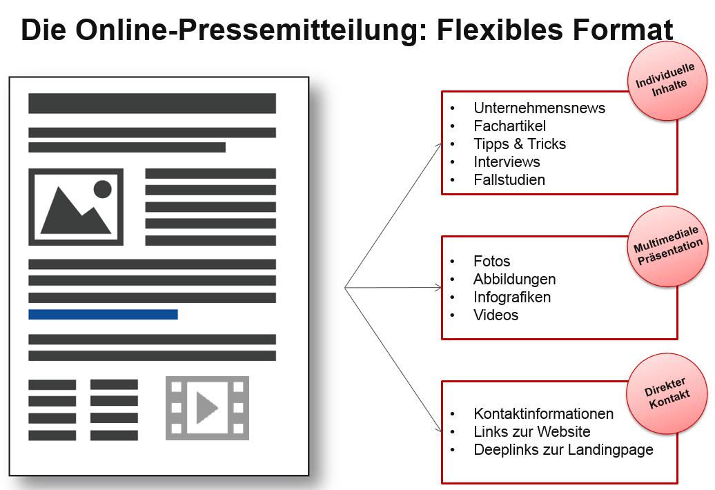 Die Online Pressemitteilung als flexibles Format