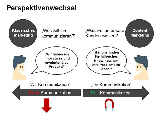 Perspektivwechsel Online-PR