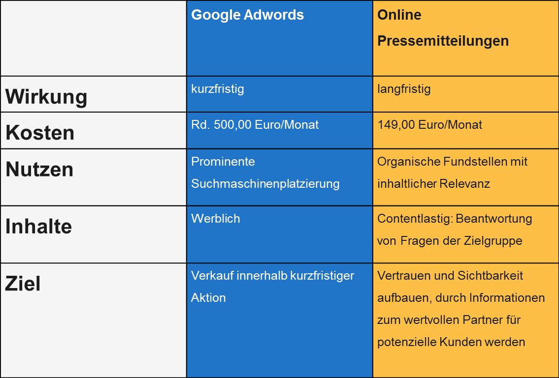Google Adwords und Online Pressemitteilungen im Vergleich