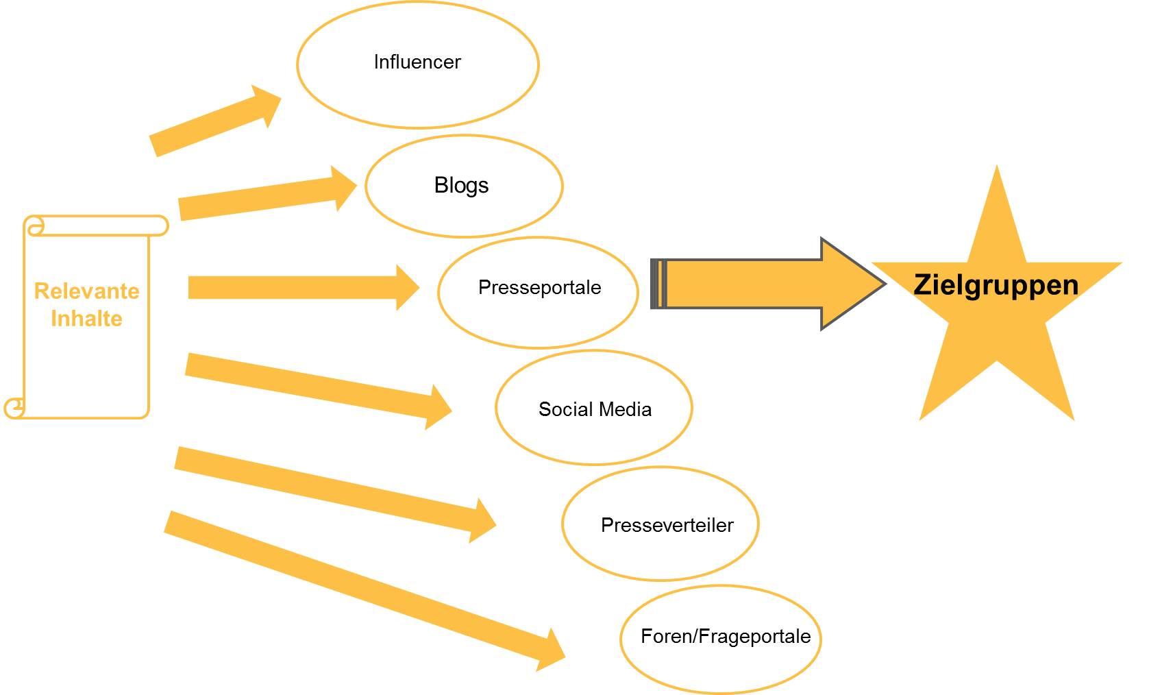 Content Seeding in der Online PR