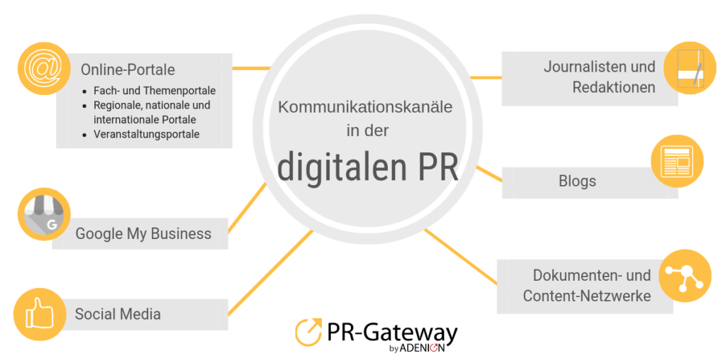 Kommunikationskanäle in der digitalen PR
