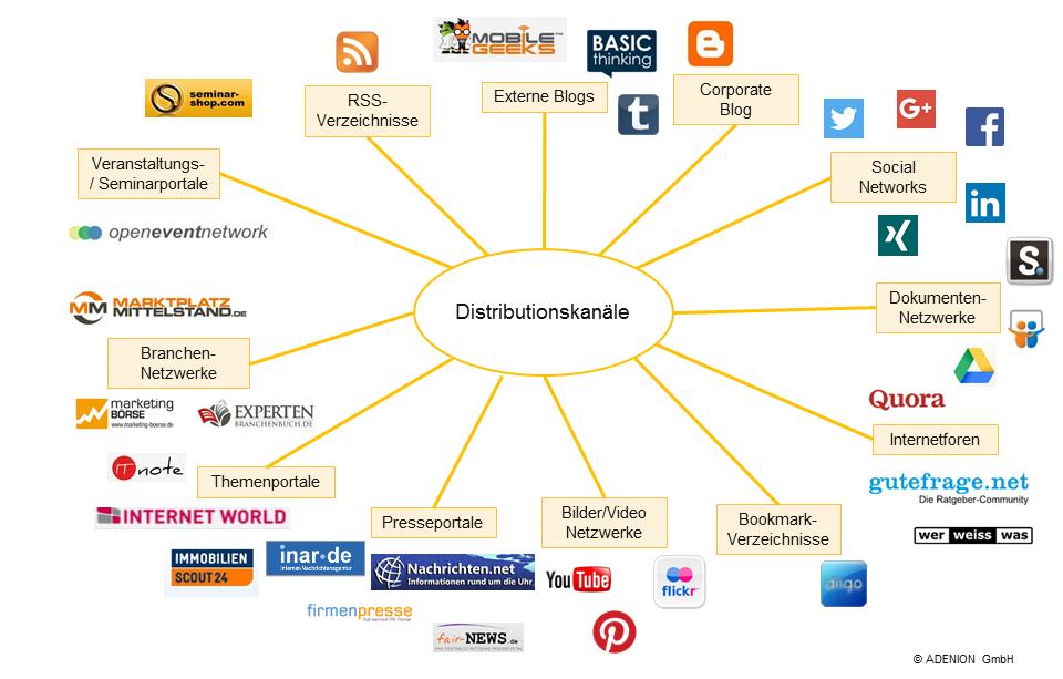 Distributionskanäle
