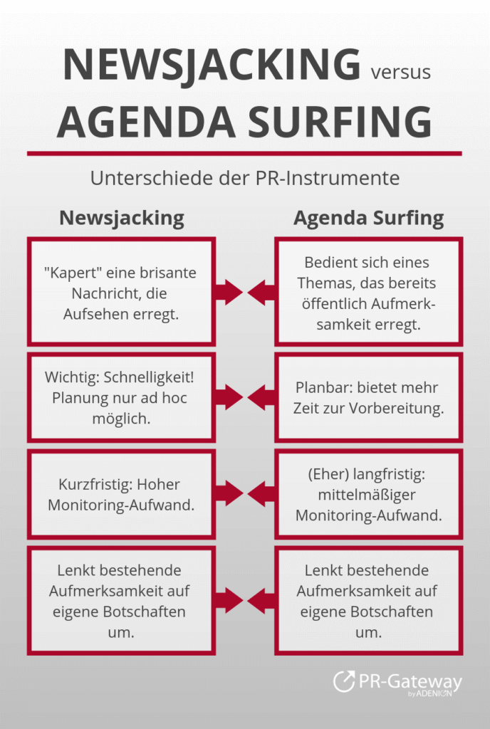 newsjacking-agendasurfing