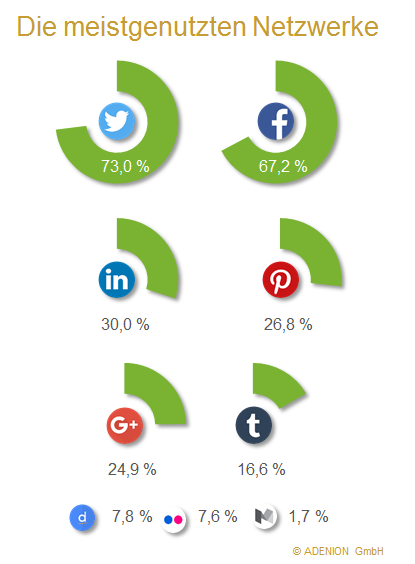 Die meistgenutzen Netzwerke in der Unternehmenskommunikation