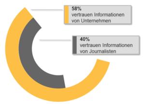 edelman trustbarometer Vertrauen in Informationen von Medien und Unternehmen