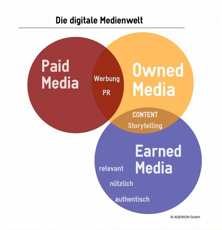 """Mit Online-Presseportalen in den """"Owned Media"""" veröffentlichen für mehr Wahrnehmung, um Zielgruppen zu erreichen und um Backlinks aufzubauen."""