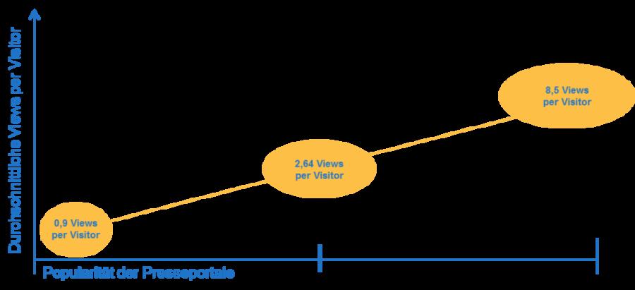 Durchschnittliche Views per Visitor bei kostenlosen Presseportalen