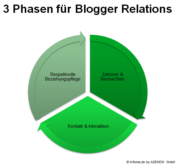 3-Phasen-für-Blogger-Relations