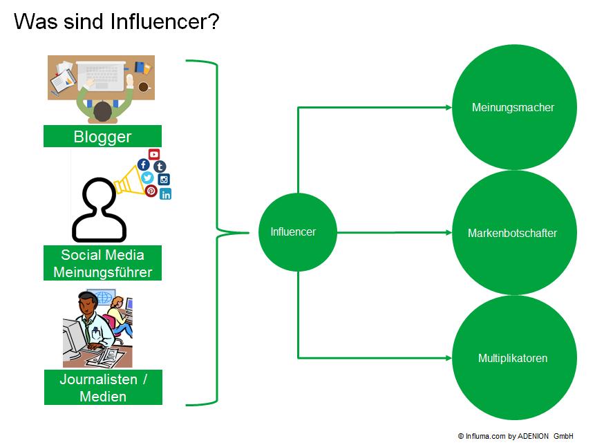 Was sind Influencer? Meinungsmacher, Markenbotschafter und Multiplikatoren