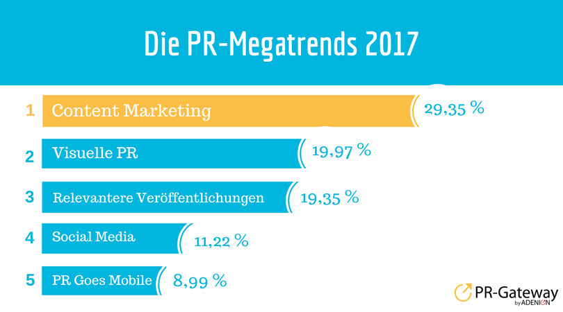 Umfrage: Die PR-Megatrends 2017 Die PR-Megatrends 2017 #Content Marketing #Relevanz #VisuellePR