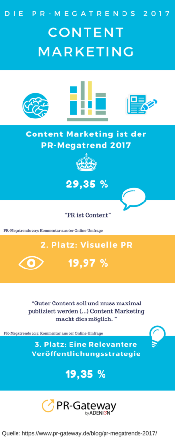 Infografik: PR-Megatrends 2017. Content Marketing