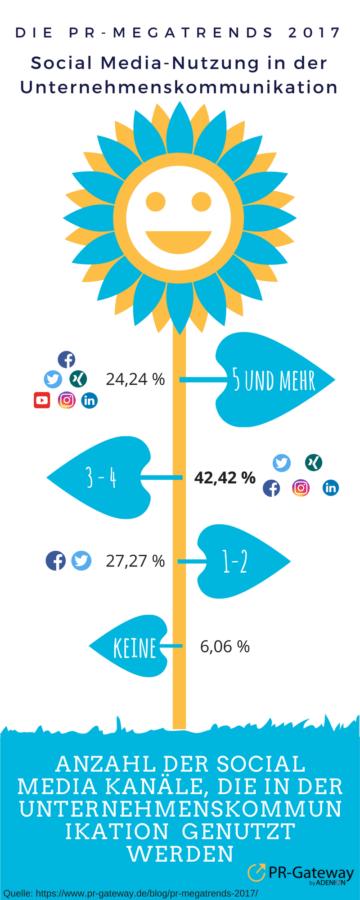 PR-Megatrends 2017: Social Media Nutzung in der Unternehmenskommunikation