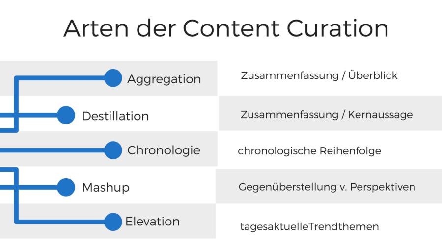 Verschiedene Herangehensweisen der Content Curation