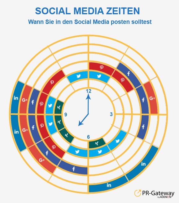 Die besten Zeiten für die Content Curation in den sozialen Netzwerken