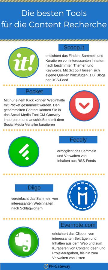 Content Curation: Die besten Tools für die Content Recherche