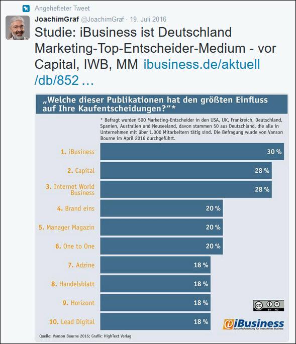 Inhalte mit Mehrwert, z.B. Studien, wie hier bei iBusiness interessieren in den sozialen Netzwerken.