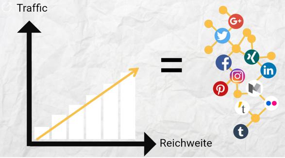 Betreiben Sie die Content Curation zu den aktivsten Zeiten der Netzwerke um mehr Reichweite zu erlangen