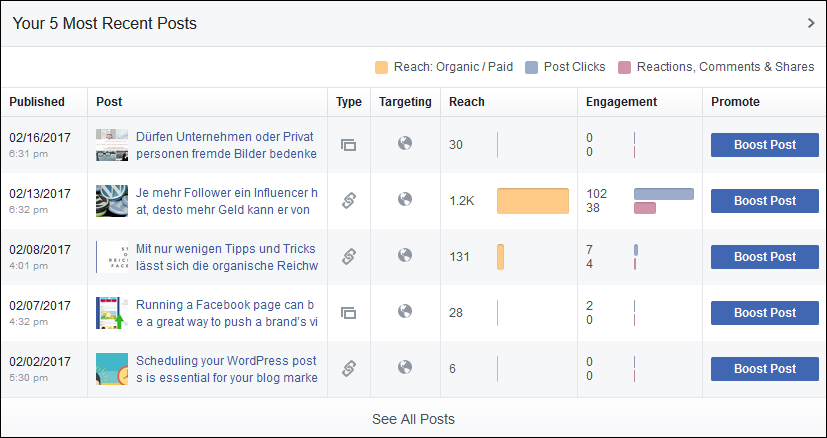 Die Interaktion bei Facebook kann sich sehen lassen