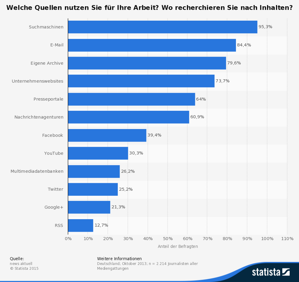 Umfrage: statista.de