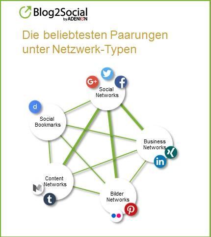 Social Media PR und die beliebtesten Paarungen unter den Social Networks