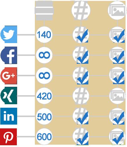 Individualisierungsmöglichkeiten in der Social Media PR