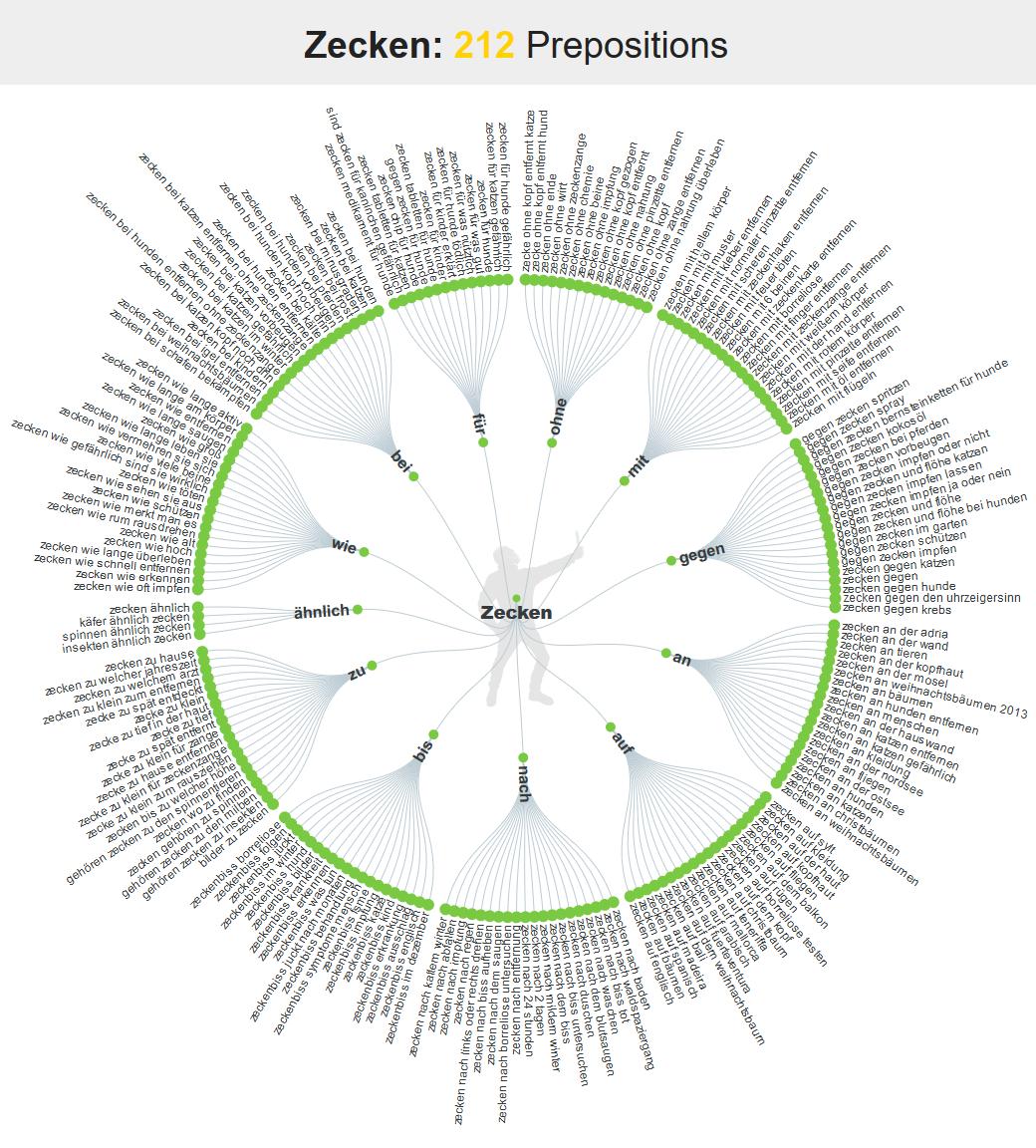 """Online-Pressemitteilungen in der Gesundheitsbranche: Suche nach Keywordphrasen mit Answerthepublic. Das Tool wirft zum Suchbegriff """"Zecken"""" 212 Prepositionen aus mit Keywordkombinationen, nach denen im Internet gesucht wird."""