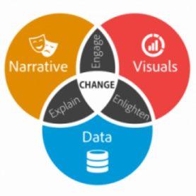 Nicht jede Datenvisualisierung hat unbedingt was mit Data Storytelling zu tun. Der narrative Part gehört immer dazu. Der Data Storyteller Brent Dykes hat das perfekt in einer Grafik zusammengefasst