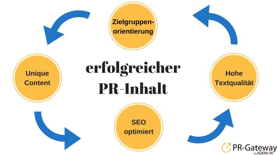 Erfolgreiche PR Inhalte im Content Marketing