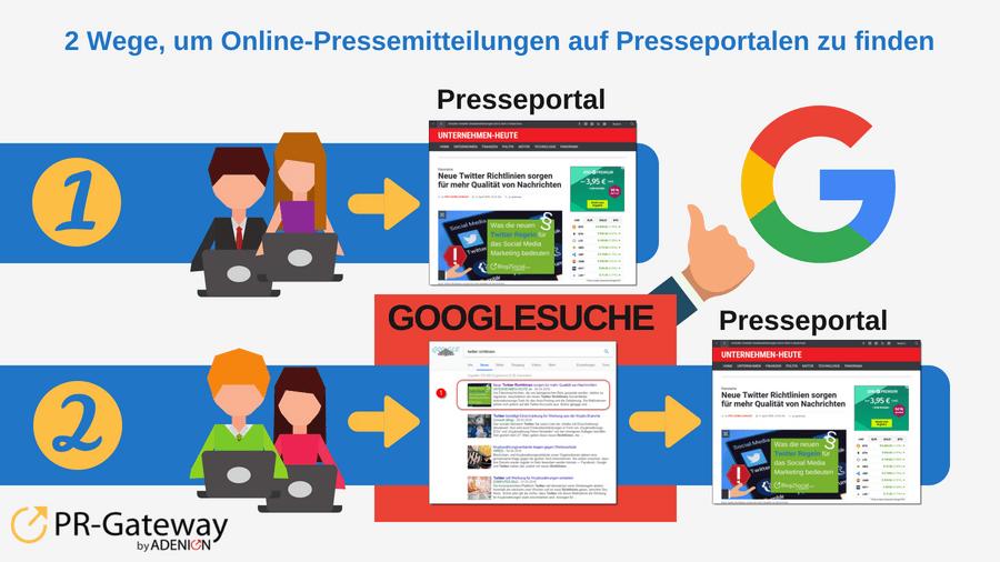 Online-Pressemitteilungen - Über die Googlesuche zu Presseportalen