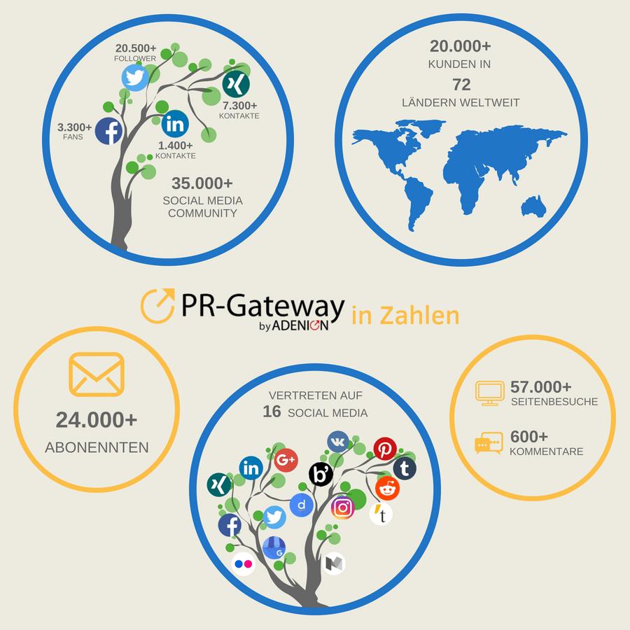 PR-Gateway in Zahlen