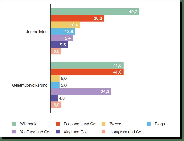 """Bildquelle: Studie """"Journalistische Recherche im Netz"""" vom Verlag Rommerskirchen in Kooperation mit der Media School am Campus Köln der Hochschule Macromedia."""