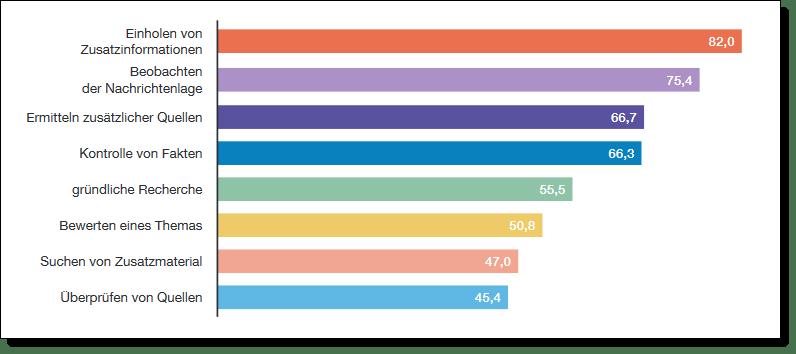 """Journalisten nutzen das Internet und die Social Media zum Einholen von Zusatzinformationen, Beobachten der Nachrichtenlage, Ermitteln zusätzlicher Quellen, Kontrolle von Akten, gründliche Recherche, Bewerten eines Themas, Suchen von Zusatzmaterial und zum Überprüfen von Quellen. Bildquelle: Studie """"Journalistische Recherche im Netz"""" vom Verlag Rommerskirchen in Kooperation mit der Media School am Campus Köln der Hochschule Macromedia."""