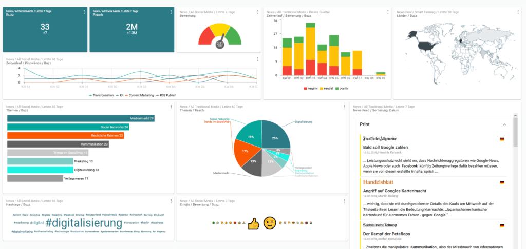 Dashboard newsRadar zum Monitoring von Pressemitteilungen und Social Media Kanälen