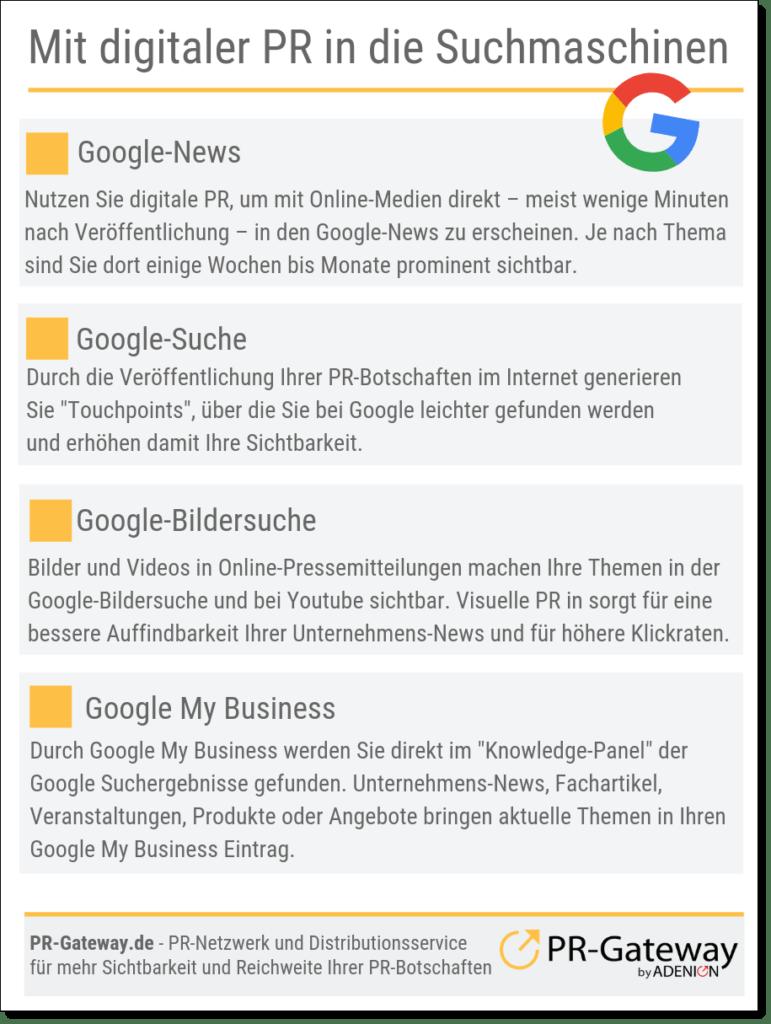 Mit digitaler PR direkt in die Suchmaschinen.