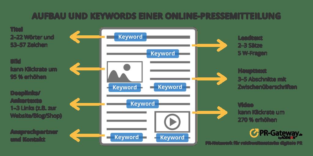 Aufbau und Keywords einer Online-Pressemitteilung