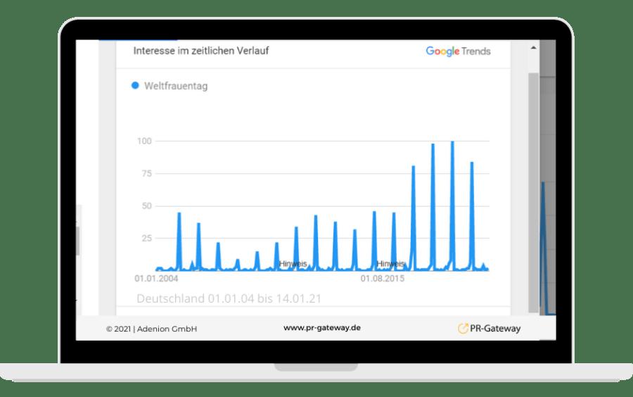 Die Google Trends zum Interesse am Weltfrauentag