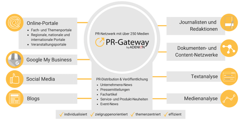 PR-Gateway Serviceleistungen: Distributions Tools für die Digitale PR