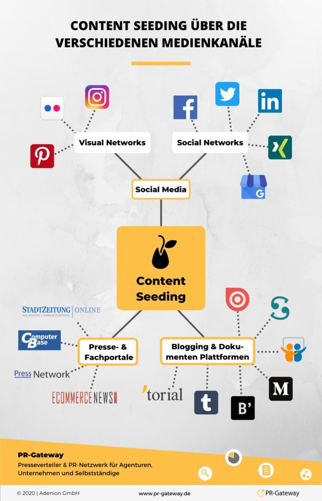 Content Seeding über Medienkanäle