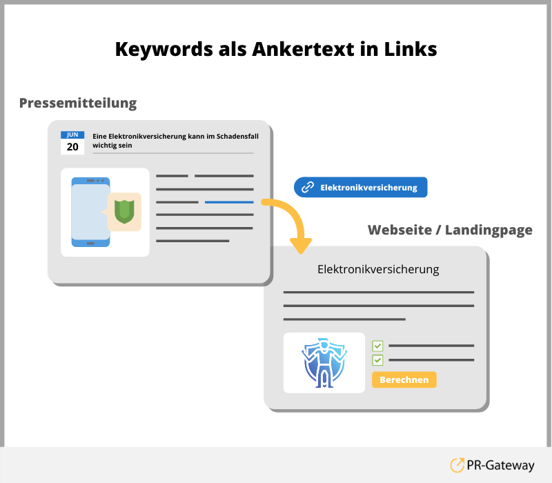 Online-PR: Ein Ankertext ist ein sichtbarer Textverweis, der durch eine HTML-Kodierung mit dem Link verbunden ist.