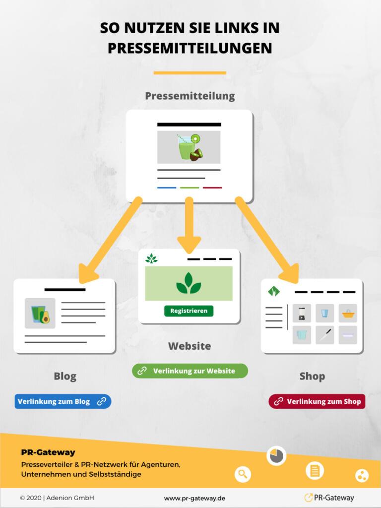 Über Links in Online-PR führen Sie interessierte Leser gezielt zur Website, zum Blog oder zum Shop