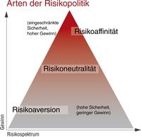 showimage Softwaregestütztes Risikomanagement