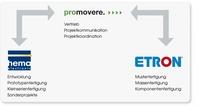 showimage hema electronic GmbH ist Partner in der EMS-Allianz