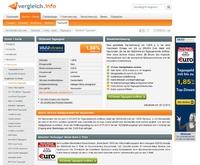 1822direkt Tagesgeld: 25 Euro Startguthaben bis 31. Januar sichern