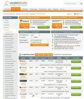 showimage Vergleich.info informiert: Tagesgeld-Zinsen weiter im Sinkflug