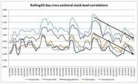 Russell Investments: Niedrigere Korrelation an den weltweiten Aktienmärkten könnte 2014 aktive Titelauswahl favorisieren