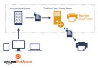 showimage ThinPrint Cloud Printer liefert die Drucktechnologie für Amazon WorkSpaces-Kunden