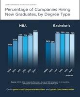 Immer mehr Arbeitgeber planen Einstellung von MBAs und Absolventen anderer Business School-Programme