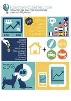 showimage Haustauschferien.com präsentiert die Top-Fünf-Reisetrends unter den Mitgliedern