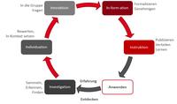 IPI GmbH: Der Kreislauf der Wissensreifung