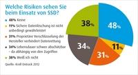 Kroll Ontrack Kundenumfrage -   Deutsche Unternehmen sind sich der Risiken von SSD-Speichern nicht bewusst